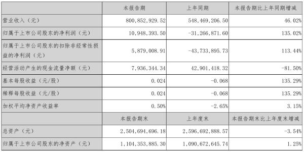 襄阳轴承2021年半年度净利1094.84万元 同比扭亏为盈
