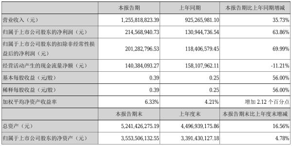 博腾股份2021年半年度净利2.15亿元 同比净利增加63.86%