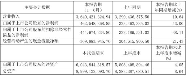 中新药业2021年半年度净利4.63亿元 同比净利增加43.00%