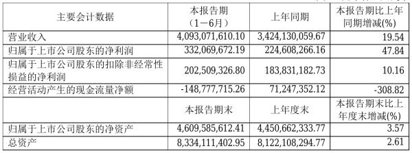 昆药集团2021年半年度净利3.32亿元 同比净利增加47.84%