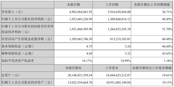 长春高新2021年半年度净利19.23亿元 同比净利增加46.85%
