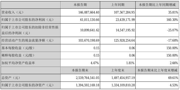 聚隆科技2021年半年度净利6101.11万元 同比净利增加160.30%