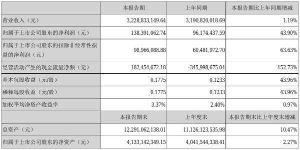 合肥百货2021年半年度净利1.38亿元 同比净利增加43.90%