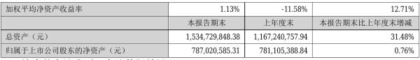 贤丰控股2021年半年度净利884.32万元 同比扭亏为盈