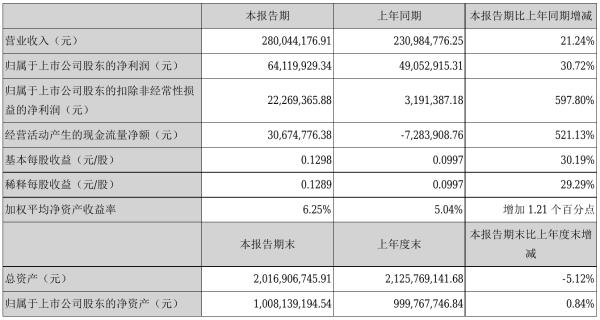 万泽股份2021年半年度净利6411.99万元 同比净利增加30.72%