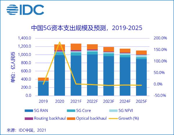 "5G主设备三期招标""量增价减"",中国5G建设呈现三大变化"