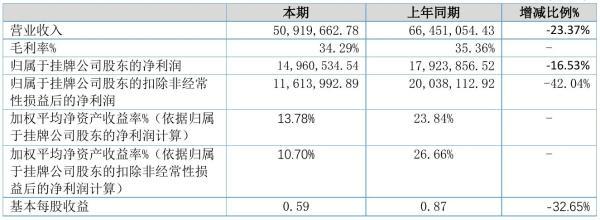 品牌联盟2021年半年度净利1496.05万元 同比净利减少16.53%