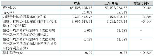 纬而视2021年半年度净利932.95万元 同比净利增加2.80%