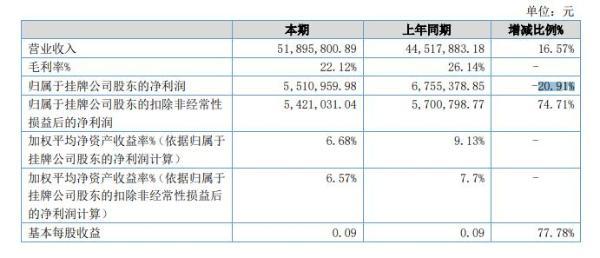 恒宝精密2021年半年度净利551万元 同比净利减少20.91%