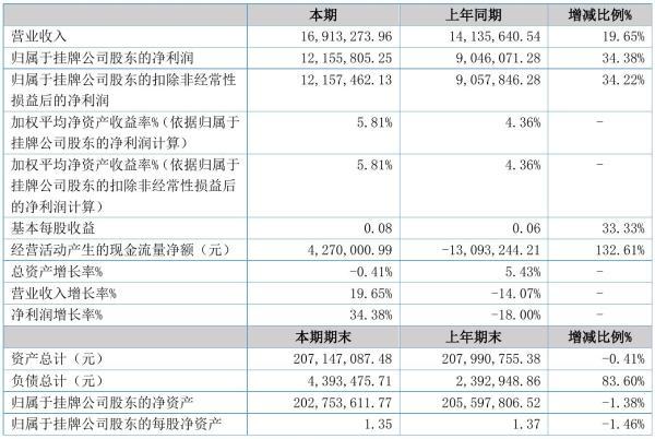 天元小贷2021年半年度净利1215.58万元 同比净利增加34.38%