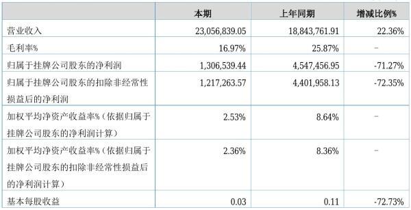 磊鑫股份2021年半年度净利130.65万元 同比净利减少71.27%