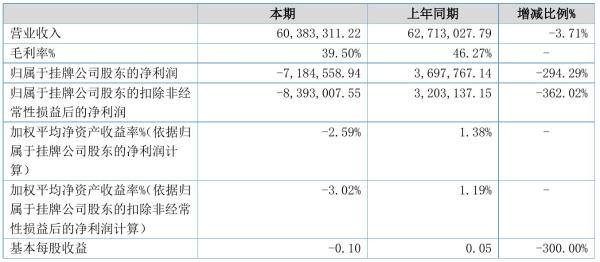 奥凯立2021年半年度亏损718.46万元 同比由盈转亏