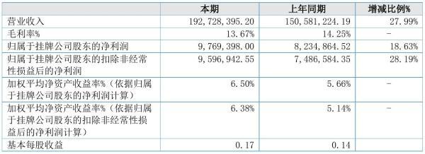 首帆动力2021年半年度净利976.94万元 同比净利增加18.63%