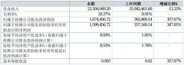 云宇制动2021年半年度净利167.45万元 同比净利增加357.67%