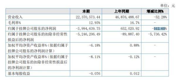 银发环保2021年半年度亏损399.46万元 同比由盈转亏