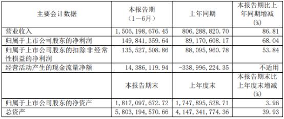 广大特材2021年上半年净利1.5亿增长68.04% 风电大型铸件大幅度增长