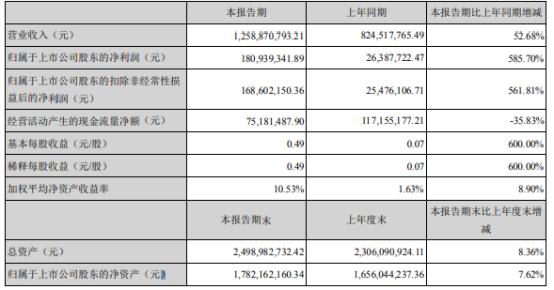 阳谷华泰2021年上半年净利1.81亿增长585.7% 产品销量增加