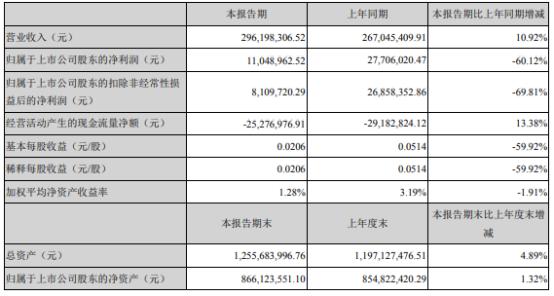 赛摩智能2021年上半年净利1104.9万 较上年同期下滑60.12%
