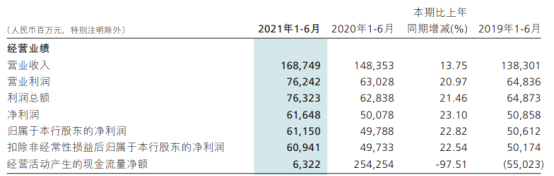 招商银行2021年上半年净利611.5亿增长22.82% 各项业务稳健开展