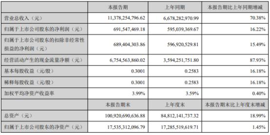 中粮资本2021年上半年净利6.92亿增长16.22% 业务规模增长