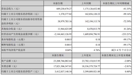 锦龙股份2021年上半年净利137.04万下滑99.16% 佣金净收入减少