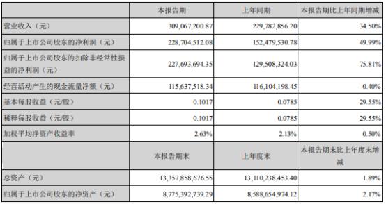 盐田港2021年上半年净利2.29亿增长49.99% 投资收益大幅增长