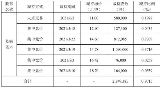农尚环境股东蓝鲸资本减持284.94万股 套现约4211.39万 一季度公司净利114.92万