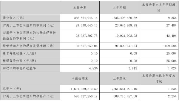 新美星2021年半年度净利2937.86万元 同比净利增加27.48%