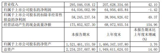 浙江东日2021年上半年净利6403.6万减少1.42% 上年同期受疫情影响导致所属各大市场收入下降