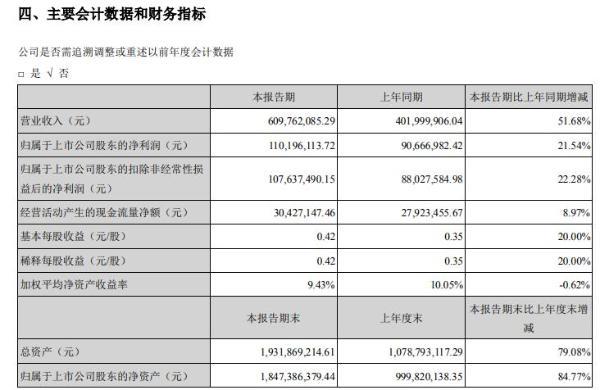 濮阳惠成2021年上半年净利1.1亿增长21.54% 销售单价增长
