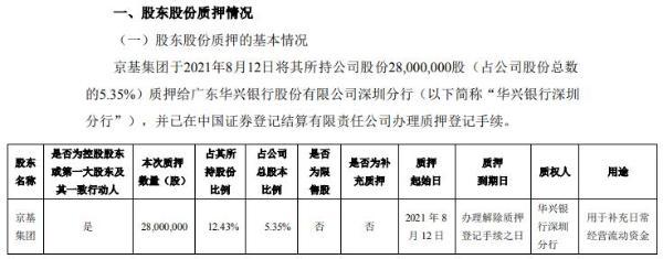 京基智农控股股东京基集团质押2800万股 用于补充日常经营流动资金