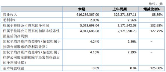 阖天下2021年上半年净利505.37万增长132.68% 黄金销售逐渐恢复