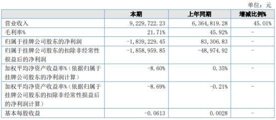 泰龙互联2021年上半年亏损183.92万同比由盈转亏 材料、设备价格上涨