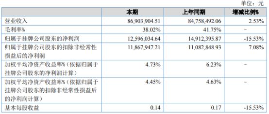 浙伏医疗2021年上半年净利1259.6万下滑15.53% 本期购买理财产品减少