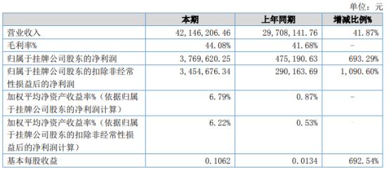 陇萃堂2021年上半年净利376.96万增长693.29% 进店消费人数明显增加