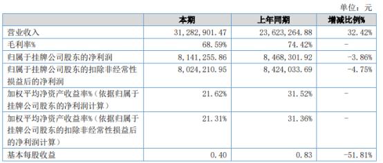 泰德网聚2021年上半年净利814.13万下滑3.86% 劳务成本增加