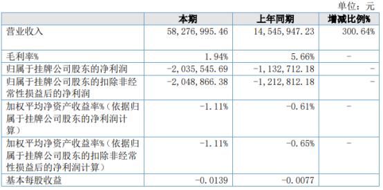 隶源基2021年上半年亏损203.55万同比亏损增加 营业成本增加