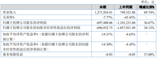 阳光坊2021年上半年亏损69.74万同比亏损减少 财务费用减少