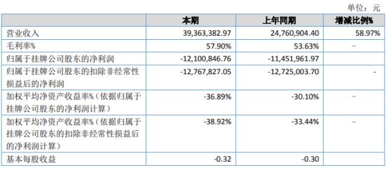 厚大股份2021年上半年亏损1210.08万同比亏损增加 财务费用增加