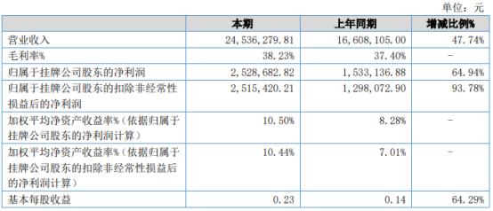 迈光科技2021年上半年净利252.87万增长64.94% 业绩增长导致