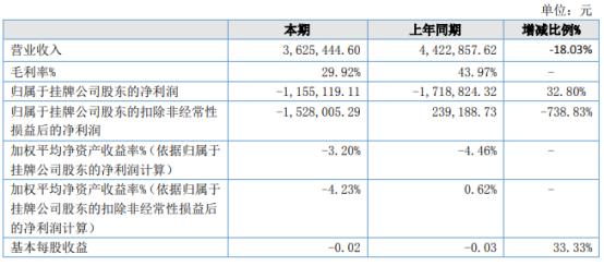 中雁石斛2021年上半年亏损115.51万同比亏损减少 销售费用减少