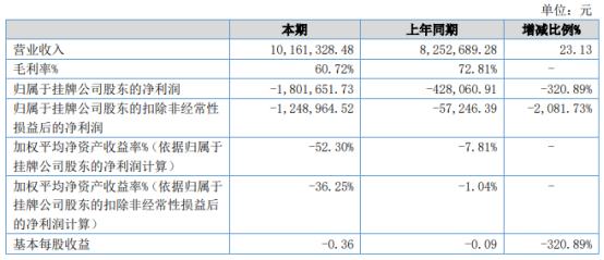 华博创科2021年上半年亏损180.17万同比亏损增加 整体毛利率下降