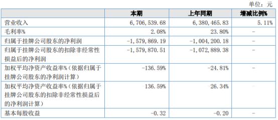 渝都传媒2021年上半年净利157.99万同比亏损增加 毛利率下降