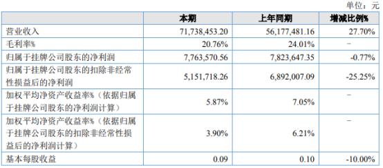 彦林科技2021年上半年净利776.36万下滑0.77% 毛利率大幅下降