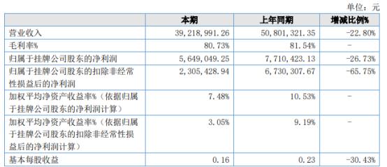 海迈科技2021年上半年净利564.9万下滑26.73% 招投标平台运营收入减少