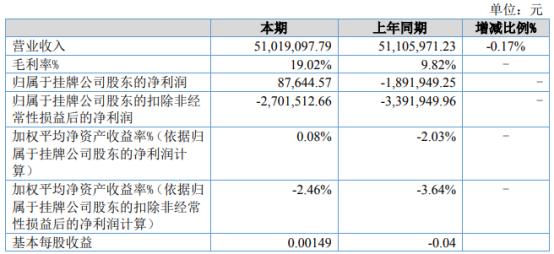 瓜尔润2021年上半年净利8.76万同比扭亏为盈 原材料价格下降
