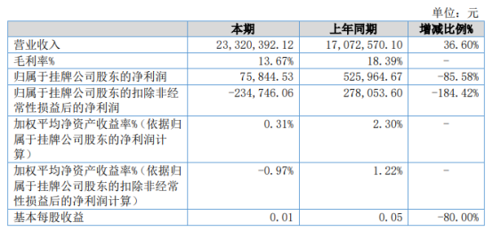 万隆电气2021年上半年净利7.58万下滑85.58% 营业成本增加