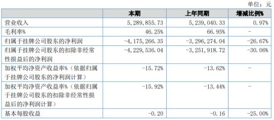 大娱号2021年上半年亏损417.53万同比亏损增加 总体成本偏高