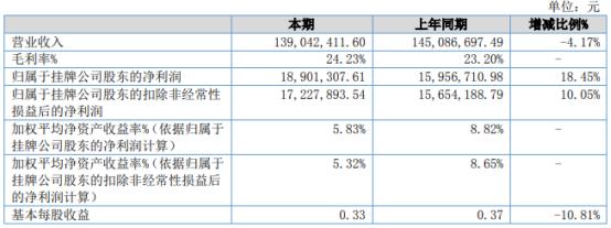 三友科技2021年上半年净利1890.13万增长18.45% 利息收入增加