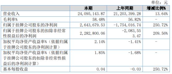 元和药业2021年上半年净利264.37万同比扭亏为盈 销售费用下降